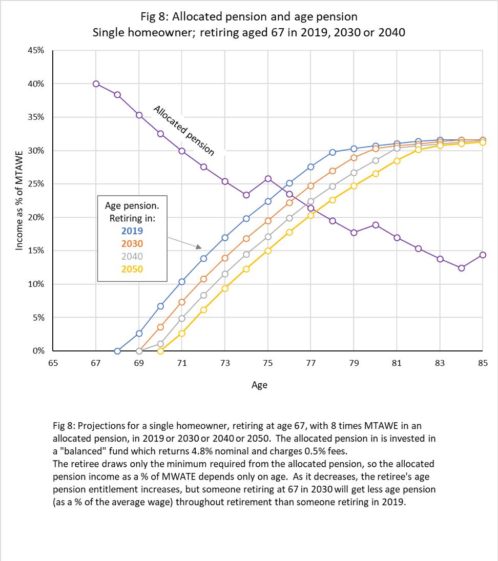 Fig8-allocatedpensionandagepension